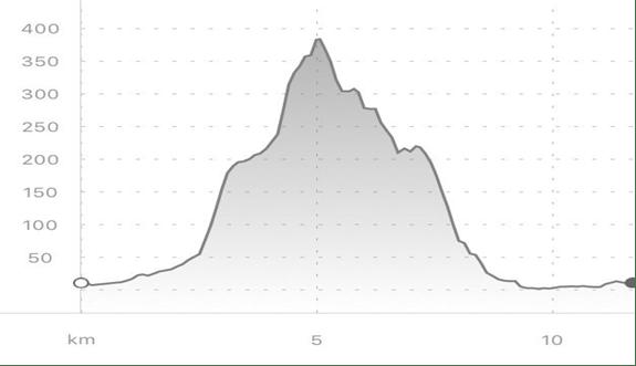 altimetria 10km